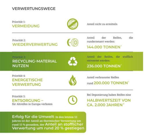 Infografik Verwertungswege