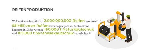 Infografik Reifenproduktion