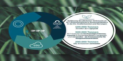Gut für Klima und Umwelt-Kunstrasen mit ELT-Granulat - Titel