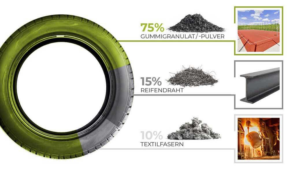 Bestandteile eines Autoreifens Altreifen Recycling, Gummi-Recycling und Kreislaufwirtschaft