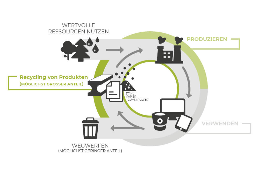 Kreislaufwirtschaft - NEW LIFE Altreifen Recycling, Gummi-Recycling und Kreislaufwirtschaft