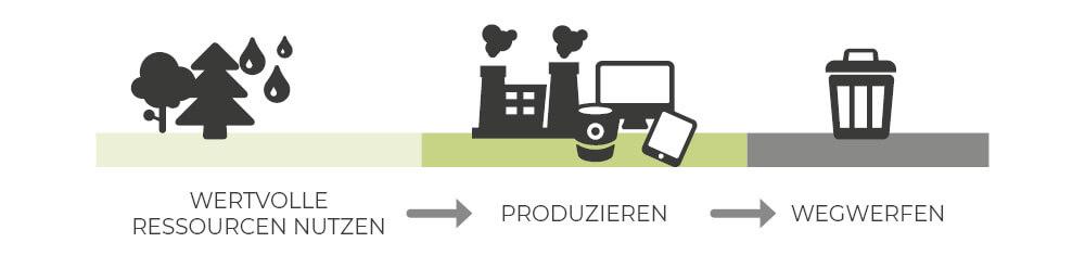 Wegwerfgesellschaft Altreifen Recycling, Gummi-Recycling und Kreislaufwirtschaft