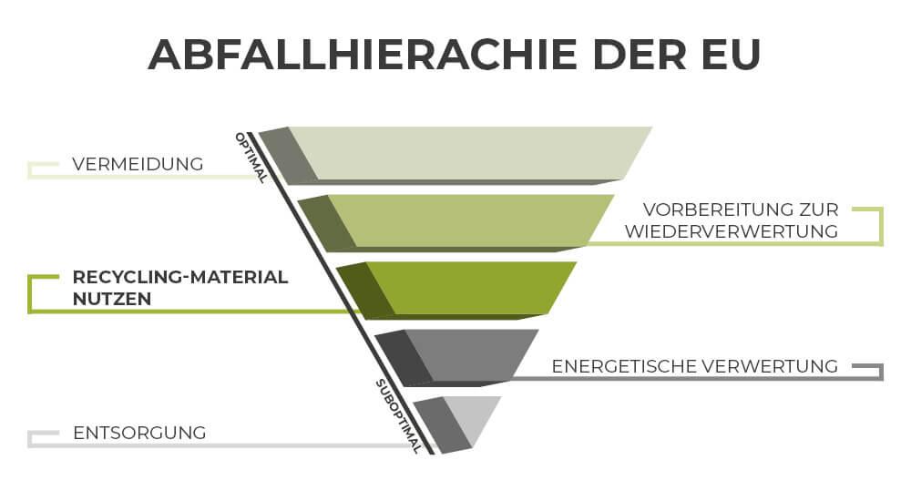 Abfallhierarchie der EU Altreifen Recycling, Gummi-Recycling und Kreislaufwirtschaft