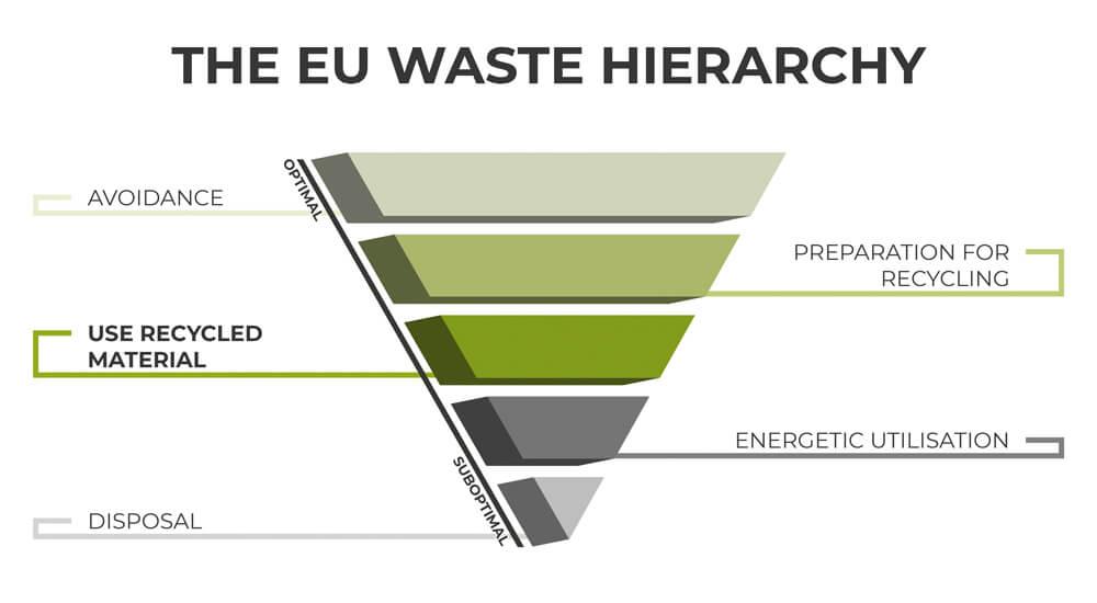 The EU waste hierarchy