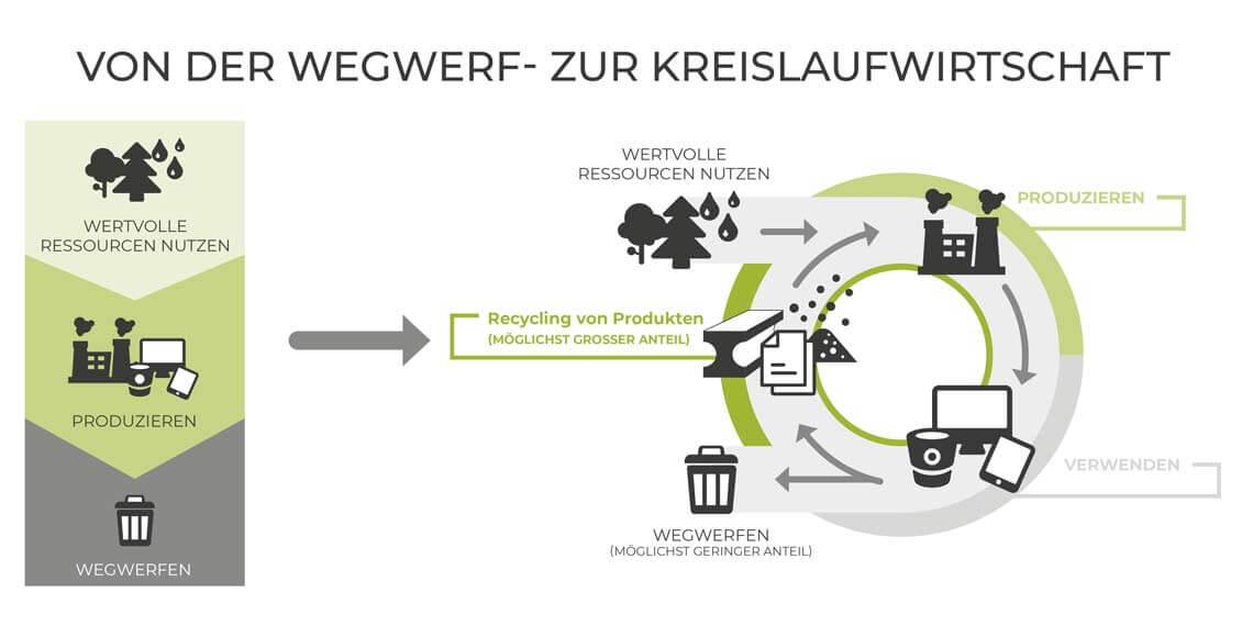 Von der Wegwerfgesellschaft zur Kreislaufgesellschaft, Altreifen Recycling, Gummi-Recycling und Kreislaufwirtschaft